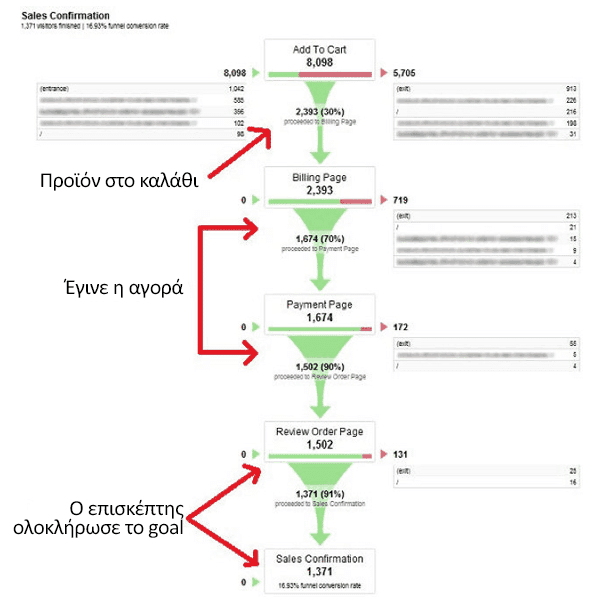 Κατασκευή E-Shop με Conversion Funnel Tracking Setup