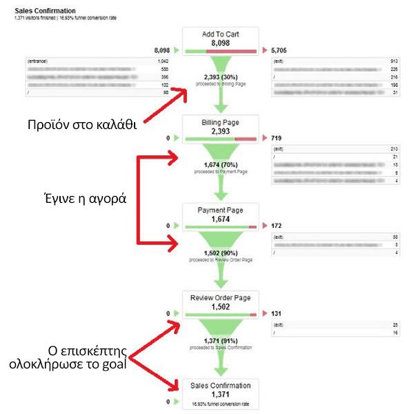 Κατασκευή E-Shop με Conversion Funnel Tracking Setup