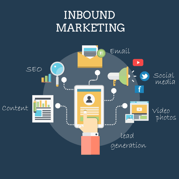 Inbound Marketing - Αύξηση Lead | Qbrains