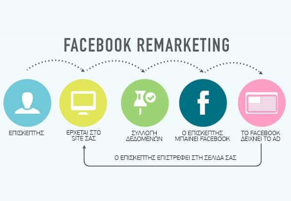 Facebook & Instagram Retargeting