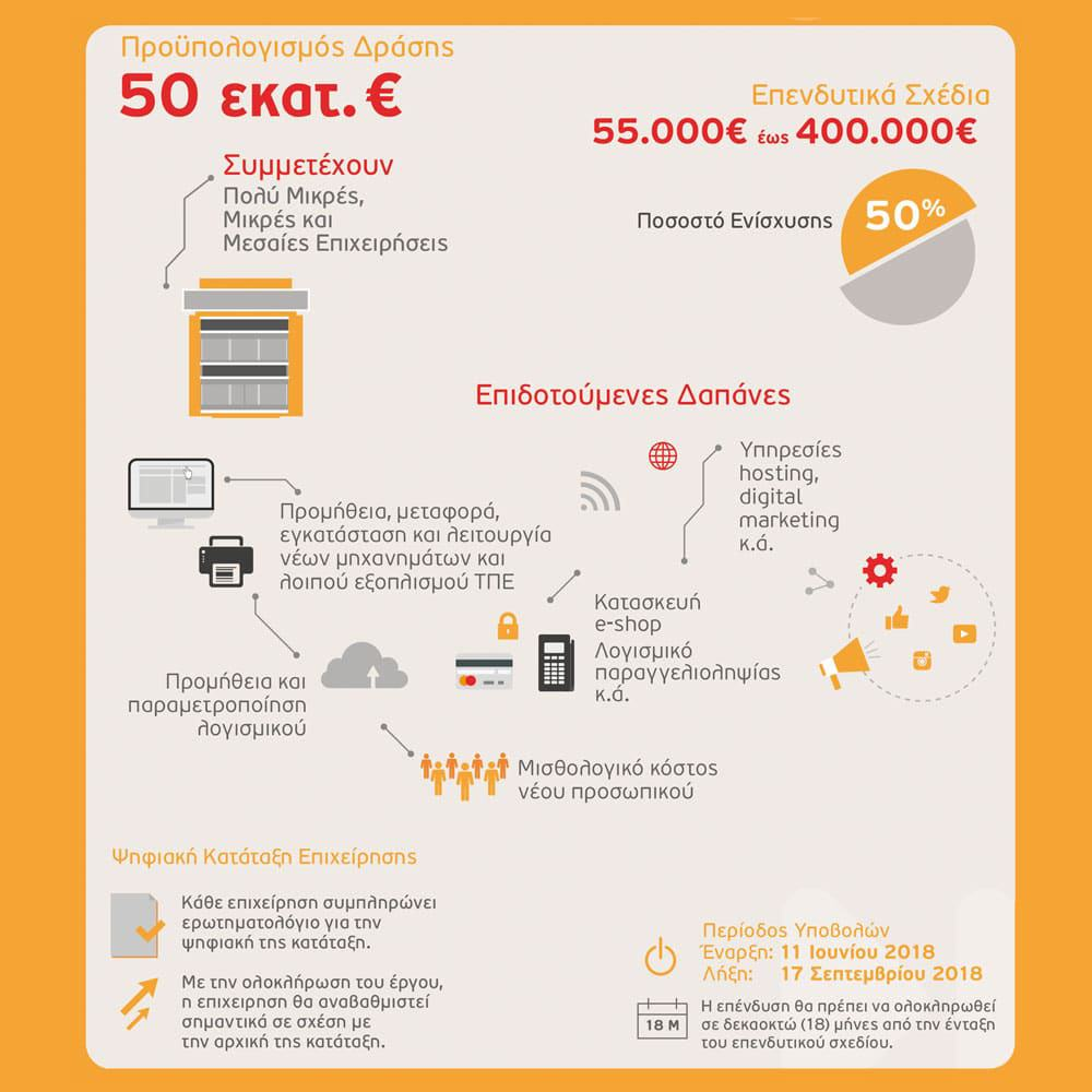 Ψηφιακό Άλμα - Ανάλυση Δράσης ΕΣΠΑ - Qbrains Θεσσαλονίκη