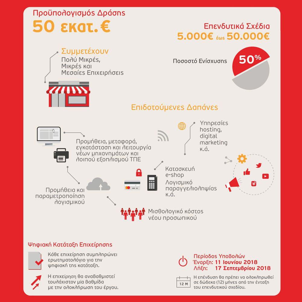 Ψηφιακό Βήμα - Ανάλυση Δράσης ΕΣΠΑ - Qbrains Θεσσαλονίκη