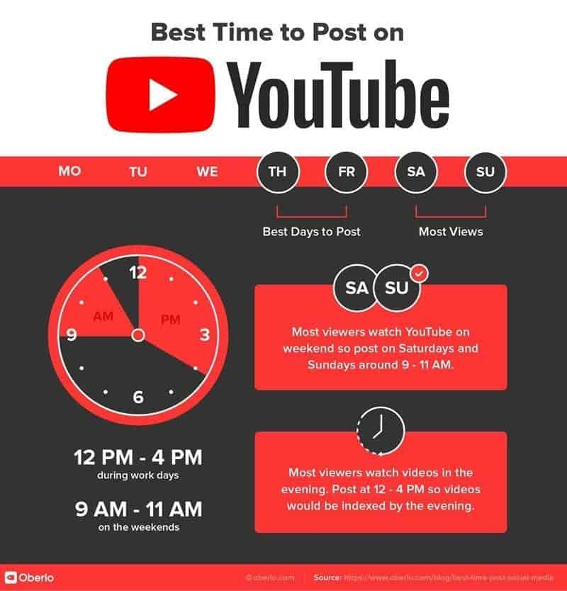 Οι Καλύτερες ώρες να ανεβάσετε βίντεο στο Youtube
